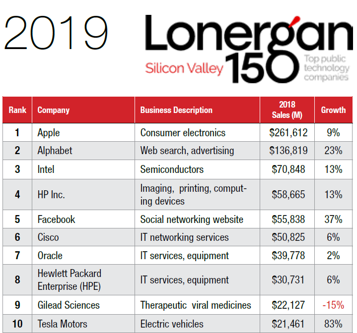 What's New in the Silicon Valley - Summer 2019 Update Thumbnail Image